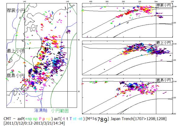 図95. 東日本大震災後の日本海溝域の地震の主応力軸方位. 日本海溝軸が太平洋側に突き出している最上小円区の中心を通る軸に対称に分布している. 主応力軸の色は発震機構型分類(図97)による.正断層型地震は引張主応力軸,逆断層型地震は圧縮主応力軸方位.主応力方位軸の長さは地震のマグニチュードMに比例する.