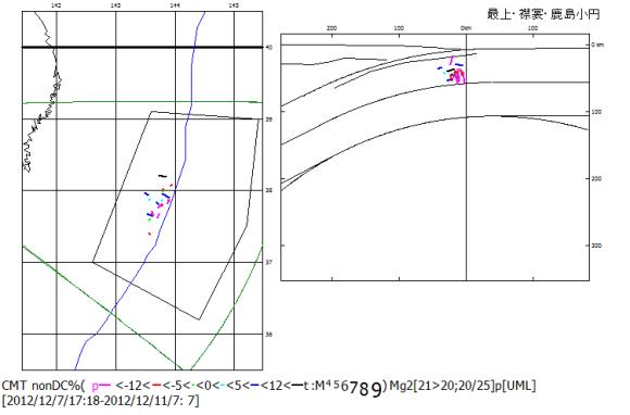図81:2012年12月7日の海溝外地震M7.4の余震の非双偶力成分比の分布.正の非双偶力成分比については初動震源位置に過剰な引張T主応力軸方向,負の非双偶力成分比については過剰な圧縮P主応力軸方向を示した.軸方向線の長さは,マグニチュードと非双偶力成分比に比例