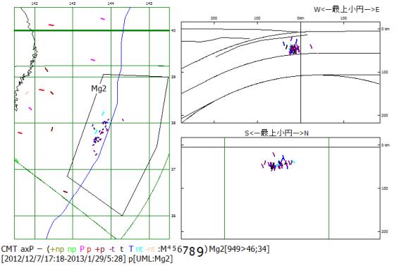 図86. 日本海溝Mg2域における2012年12月7日M7.3と2013年1月31日までの太平洋プレート屈曲沈込過程地震の圧縮主応力P軸方位.  震央地図(左)のMg2枠内の震源のP軸方位を断面図(右)に示す.右上:海溝軸直交断面図,右下:海溝軸並行断面図.