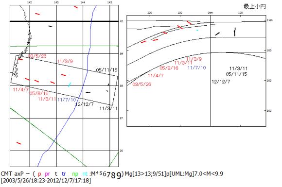 図83:1994年以降のM7以上の宮城県沖日本海溝域の地震の圧縮P 主応力軸方位.右の震源断面図には,左の震央地図内の区画内の圧縮P 主応力軸方位のみ示した.