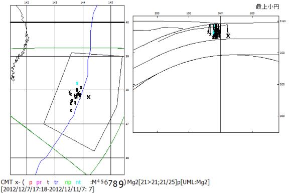 図78.2012年12月7日の海溝外地震M7.4とその余震分布.