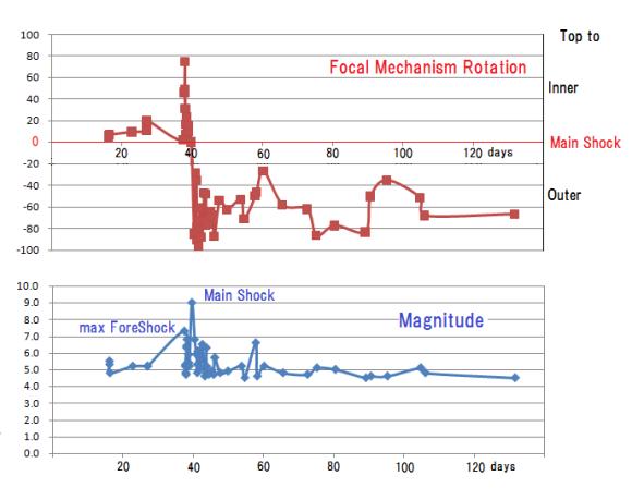図143.東日本大震災本震を基準にした前震と余震の発震機構回転角.  本震(Main Shock)を基準にした発震機構回転は,2月16日から開始した前震18個が全て島弧側(Inner:正)への回転であるのに,3月11日の本震以後の余震35個は海溝側(Outer:負)への回転へと逆転している.3月9日の最大前震(max ForeShock )以後も本震まで正であり,余震と区別できる.  横軸:2011年2月1日からの日数.縦軸(上):発震機構回転角(座標頂が島弧側(Inner)への回転が正;海溝側(Outer)への回転が負),縦軸(下):マグニチュード.