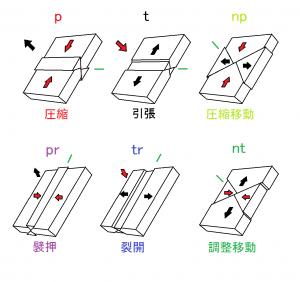 図2. 震源発震機構解から入手した主応力軸方向と発震機構型との関係