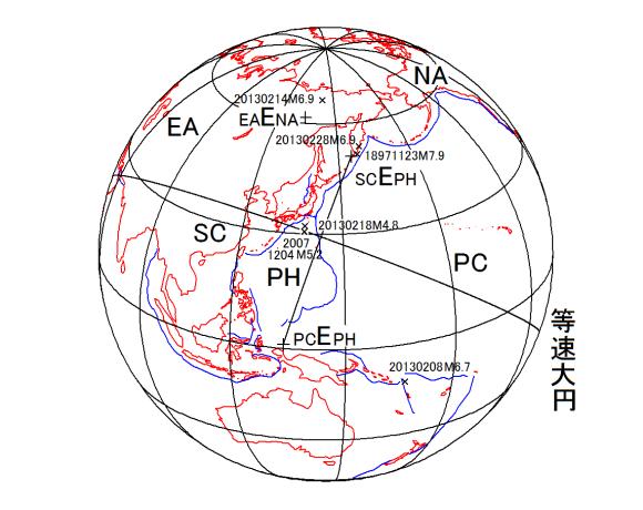 図91.フィリピン海プレートPH東西縁で進行している太平洋プレートPCの沈み込みと南華プレートSCへの沈み込み速度が等しくなる等速大円と2013年2月18日の横ずれ断層型地震M4.8の震央.  SCEPH:フィリピン海プレートPHに対する南華プレートSCの相対運動オイラー極. PCEPH:フィリピン海プレートPHに対する太平洋プレートPHの相対運動オイラー極. EAENA:北米プレートNAに対する欧亜プレートEAの相対運動オイラー極.
