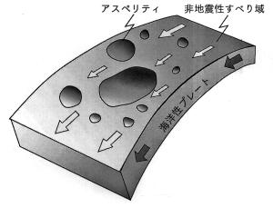 図100 アスペティモデル(松澤,2011).