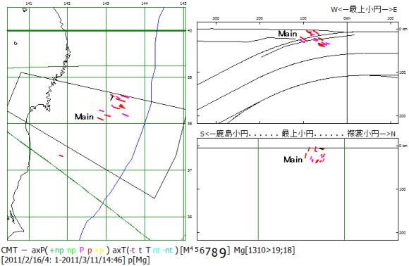 図102 東日本大震災前震・本震の主応力軸方位.  東日本大震災の前震が2011年2月16日から3月10日まで続いたが,その震源深度が7kmから43kmとプレート境界を跨いでおり,発震機構の主応力軸方位に差がない.Main:プレート境界面上の本震.