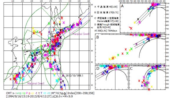 図103 日本全域図における周縁隆起帯.  周縁隆起帯(Marginal Swell)を紫色線で示した.1994年以降のM6.0以上の太平洋プレートの地震は全て周縁隆起帯より島弧側で起こっている,断面図表示範囲を示した海溝側の小円区枠(綠色線)付近を通過している.