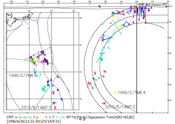図104.小笠原・マリアナ海溝域の震源・震央分布図.  海溝に沿う同心円状屈曲を150°まで拡大すると深度500km以上の震源分布と適合する.