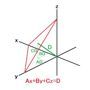 図110.算出平面のヘッセの標準形と原点から算出平面に降ろした垂線. 赤線:算出平面 綠太線:原点から算出平面に降ろした垂線.原点から平面までの最短経路が垂線でその距離がD. 綠細線:垂線のx・y・z成分.これらをDで除した値がA・B・Cになる.