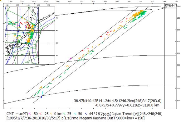 図113.地心断面における襟裳小円南区・最上小円区・鹿島小円北区の海溝距離150km以上の深発地震248震源から,最小二乗法によって算出された平面と各震源までの距離.  算出平面から各震源までの距離の標準偏差は14.5kmであり,全ての震源が±50kmの範囲に収まっている.