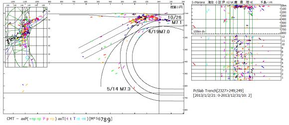 図119.2013年の太平洋プレート沈み込み域の震源震央と時系列.  左図:震央地図と海溝距離・深度断面図.右図:海溝長・深度断面図と時系列図(数字は月).震源記号は主応力軸方位.   海溝距離・深度断面図中の文字は2013年のM7.0以上の地震.伊豆小円区(伊)では7月以後,逆断層型地震が400km付近で起こっている.