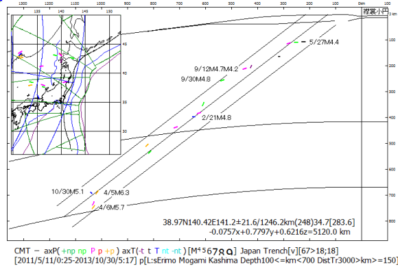 図114.2011年から2013年10月までに100km以深で起った日本海溝スラブ内地震. 襟裳小円南区・最上小円区・鹿島小円北区の海溝距離150km以上の深発地震248震源を用いて最小二乗法によって算出した平面に直交する地心断面.  短線の色は発震機構型.震源脇に2013年に起った地震の月/日マグニチュードを示した.