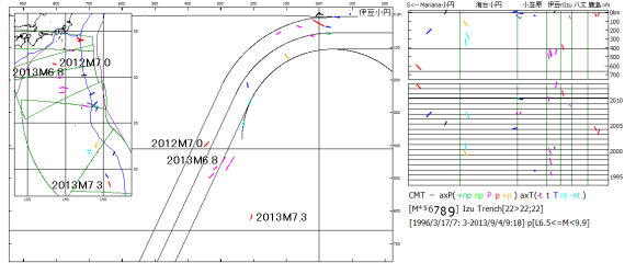 図107.伊豆海溝・小笠原海溝域の1994年~2013年M6.5以上のスラブ内震源分布と時系列図.