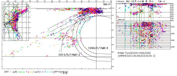 図120 1994年から2013年までの太平洋プレート沈み込み域の震源震央と時系列.  左図:震央地図と海溝距離・深度断面図.右図:海溝長・深度断面図と時系列図(数字は年).震源記号は主応力軸方位.   海溝距離・深度断面図中の文字は同心円状屈曲のまま上部マントル下底に到る小笠原スラブ形態を示す地震.襟裳小円北区(nE)の北海道宗谷海峡・礼文島地域で東日本大震災(2011年の横線)後に横ずれ断層型地震が起こっている.