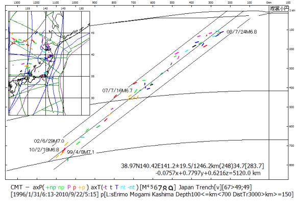 図115.1994年から2010年までに起こった100km以深の日本海溝スラブ内地震の算出平面に対する位置と主応力方位の地心断面.  M6.5以上の地震について年/月/日マグニチュードを示した.