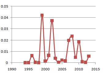 図116.1994年から現在まで日本海溝スラブの100km以深で起こった地震断層面積の変遷.  縦軸は地震断層面積で,単位はkm2.1999年と2002年のピークは上部マントル下底付近で起ったM7.1とM7.0の地震による.2007年と2008年のピークは深度375kmM6.7の地震と108kmM6.8の地震(図115)に対応している.