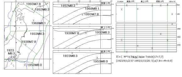 図109.日本海溝域の1923年~1993年M7.8以上の震源分布と時系列図.