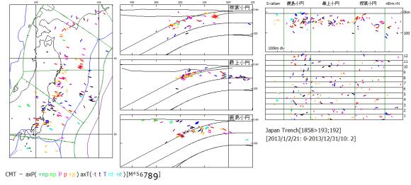 図121 2013年の東北日本の震源震央と時系列.  左図:震央地図と海溝距離・深度断面図.右図:海溝長・深度断面図と時系列図(数字は月).震源記号は主応力軸方位.  最上小円区では,12月と3月に無地震であった.