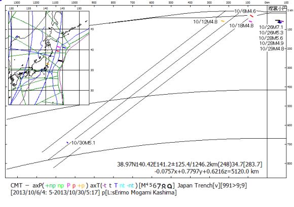 図117.算出平面に対する2013年10月の日本海溝スラブ内地震,および海溝外地震の位置と主応力方位.  地震の月/日マグニチュードを示した.