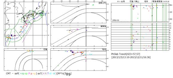 図122 2013年のフィリッピン海プレート沈み込み域の震源震央と時系列.  左図:震央地図.中・左下図:海溝距離・深度断面図.上図の「足柄小円」の断面図には勝浦(K)・石堂(I)・野島(N)・足柄(A)・駿河(S)小円区の震源が表示されている.中図の「東南海」の断面図には東南海・紀南(k)・南海・九州(九)小円区の震源,下図の「琉球」の断面には琉球・八重山小円区の震源,「花蓮」の断面図には花蓮・台湾小円区の震源が表示されている.右図:海溝長・深度断面図と時系列図(数字は月).震源記号は主応力軸方位.  八重山小円区と琉球小円区で交互に地震活動が活発化している.八重山小円区の活発期の6月と8月に琉球小円区の海溝域で横ずれ断層型地震が起こっている.紀南小円区(k)の淡路島で4月13日に起こった引張過剰逆断層+p型地震M6.3は,琉球小円区から八重山小円区への地震活動変換期に当たる.