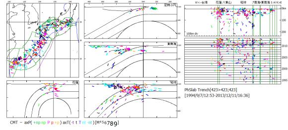 図123 1994年から2013年のフィリッピン海プレート沈み込み域の震源震央と時系列.  左図:震央地図.中・左下図:海溝距離・深度断面図.右図:海溝長・深度断面図と時系列図(数字は年).震源記号は主応力軸方位.  南海トラフ・琉球海溝域では異常に地震活動が少ないが,南海小円区の四国以南で1994年以後地震が起こっていないことには,注意が必要である.