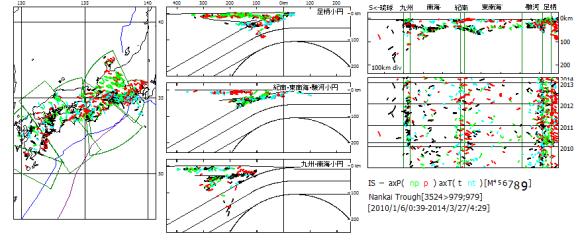 図124 2010以後の西南日本における精査後初動発震機構震源の変遷. 左図:震央地図,中図:震源断面図,右上図:震源縦断面図,右下図:時系列図. 時系列図の2011年区間下部の横実線は3月11日の東日本大震災に対応している.東日本大震災後,左端の足柄小円北区では逆断層型地震(赤色)が突然起こり出した.