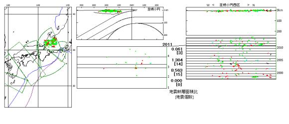 図126.足柄小円西区の飛騨の地震.  左図:震央地図,中上図:海溝距離/深度断面図.右上図:小円方位に沿う縦断面図,右下図:1997年10月-2014年5月時系列図,中下図:2011年1月-2011年4月時系列図および月間地震断層面積比と地震個数.  震源は実線(主応力方位)で示す.実線の色は発震機構(赤:逆断層,黒:正断層,綠:横ずれ断層型).