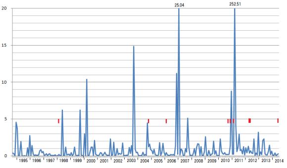 図127.日本全域月別CMT解地震断層面積のプレート相対運動面積に対する比変動.  グラフ枠上の数値:枠より大きな2007年1月と東日本大震災の2011年3月の値.  赤線:硫黄島域の地震(全国の地震活動が静穏な時期に起こっている)