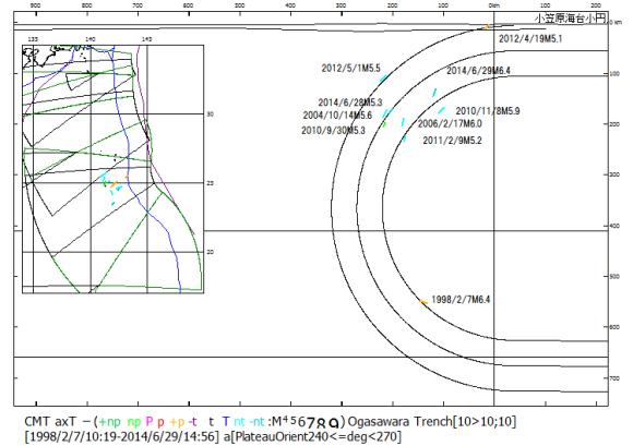 図128.硫黄島域の地震の引張主応力T軸方位.  屈曲したまま深度660kmの上部マントル底に達するスラブに沿っている.
