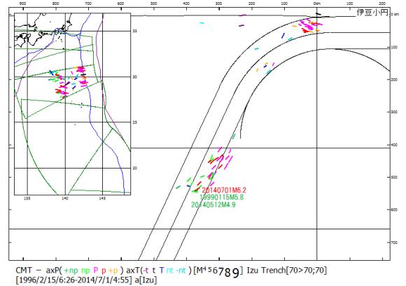 図129.2014年7月1日鳥島沖地震M6.2.  伊豆小円南区1994年9月から2014年7月までのCMT解震源の主応力軸方位.今回の地震は発震機構型に合わせ赤色で年月日とマグニチュードを記入した.この震源域の最深記録とこれまでの最大マグニチュードの震源に近接している.