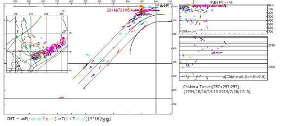 図130.2014年7月21日択捉島沖地震M6.4  千島小円区の1994年9月から2014年7月までのCMT解震源の主応力軸方位.左の震央地図と断面図および右上の十断面図には全ての震源を示した.縦断面図上の赤矢印は今回の震源位置を示す.右下の時系列図にはM6.0以上の震源のみ示した.