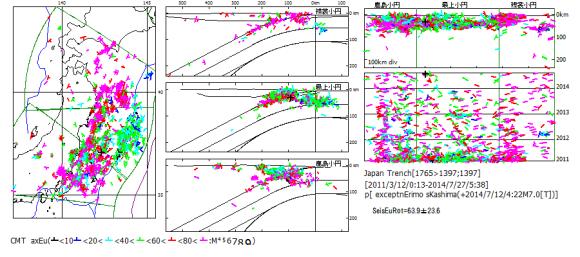 図131.2014年7月12日福島沖地震M7.0を基準とした東日本大震災以後の日本海溝域地震の応力場オイラー回転SeisEuRot.  震源位置の短線はオイラー極方位,線色は回転角(度).回転角の小さな多数の震源が最上小円区中軸と日本海溝軸の交点付近に集中している.
