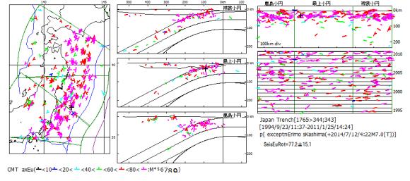 図132.2014年7月12日福島沖地震M7.0を基準とした東日本大震災前の日本海溝域地震の応力場オイラー回転SeisEuRot.
