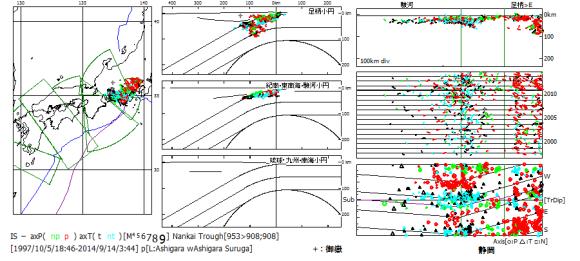 図136.南海トラフ域フィリピン海スラブ内初動発震機構解(精査後).  御嶽(+印)周辺でスラブ内地震は起こっていない.御嶽が噴火した2007年・2014年に足柄小円西区の静岡域で地震活動が認められる.