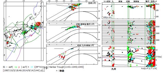 図138.南海トラフ域のフィリピン海スラブ内の初動発震機構解(精査後).  九州小円区では御嶽噴火のあった2007年・2014年に地震活動が認められる.