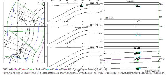図140.襟裳岬南方沖震央域のCMT発震機構回転角.  1999年1個,2003年2個,2004年3個,2010年1個,2012年1個,2014年5個と断続的に起こっているが,2014年が最も多く起こっている.回転角の符号は,上半球のスラブ傾斜側回転を正,海溝側回転を負としている.2004年以前の発震機構回転角は海溝側回転である.+:2014年10月11日M6.1基準.