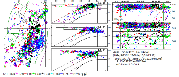 図141.東日本のCMT発震機構回転角.   襟裳岬南方沖2014年10月11日M6.1の発震機構を基準(+印)として算出した発震機構回転角.符号は,上半球のスラブ傾斜側回転を正,海溝側回転を負としている.基準地震は地震が散発的にしか起こらない地震空白域で起こっている.同域では1943年6月13日M7.1と1968年5月16日十勝沖地震M8.1が起こっており,警戒が必要である.