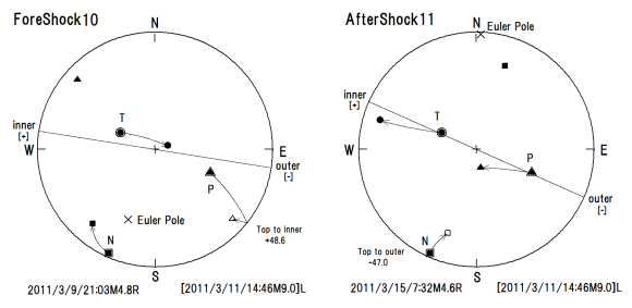 図142.発震機構回転極と主応力軸方位との関係.  下半球方位として与えられているP軸を親指,T軸を人差し指,N軸を中指とすると,基準の本震(Main Shock)は左手系Lであるが,2011年3月9日21時3分M4.8の第10前震(ForeShock)は右手系Rであるので,左手系に変換するためにP軸について上半球方位を用いて,発震機構回転極を算出する.基準の主応力軸をEuler回転極(201+25)の小円に沿って同じ角度(48.6°)回転させると第10前震の主応力軸と一致する.P軸の回転は上半球に入ると左方へ回転し,座標頂(Top)が島弧側(inner)に回転するので,回転角符号は正と判定できる(左図).  2011年3月15日7時32分M4.6の第11余震も右手系Rであり,N軸に上半球方位を使用して手系を合致させる.基準(本震)の主応力軸をEuler回転極(2+1)の回りに47.0°回転すると余震の主応力軸と一致する.N軸の回転は上半球に入ると右方へ回転し,座標頂が海溝側(outer)に回転するので,回転角符号を負と判定できる(右図).  黒塗り潰し:下半球,白抜き:上半球,二重:基準(本震) △:圧縮主応力P軸,○:引張主応力T軸,□:中間主応力N軸.×:発震機構オイラー回転極方位(下半球).大円:海溝軸に直交する小円方位.等角投影.