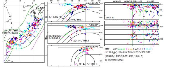 図145. 琉球海溝・台湾域の最深記録地震と海溝距離最遠記録地震.  2011年3月の東日本大震災以後,最深記録と海溝距離最遠記録の更新が続いている.