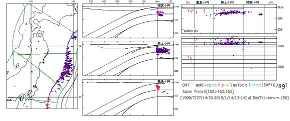 図146.日本海溝域の海溝外地震.  2011年3月の東日本大震災第3余震以後,多数の圧縮過剰正断層-to型海溝外地震(紫色)が最上小円区を中心に起こっており,太平洋プレートの同心円状屈曲沈み込みの再開を示す証拠である.2015年1月14日にも圧縮過剰正断層-to型海溝外地震M4.5が起こっており,再開された太平洋プレートの沈み込みは継続している.