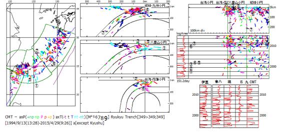 図150.琉球海溝域,台湾・花蓮・八重山・琉球小円区のCMT発震機構解.   震央分布図(左)・海溝断面図(中):縦断面図(右上)・時系列図(右中)・総地震断層面積移動平均対数表示図(右下図と右中図左端logArea).  時系列図(右中図)の①-⑦は台湾小円区・花蓮小円区・八重山小円区のM7.0以上のCMT解.このCMT解の震源位置を震央図(左図)・海溝断面図(中図)縦断面図(右上図)にも示した.  総地震断層面積移動平均対数表示図(右下図)の「伊豆」:伊豆小円区,「台八」:台湾小円区・花蓮小円区・八重山小円区,「琉」:琉球小円区,「IS 九 CMT」:九州小円区の初動(IS)とCMT発震機構解,台湾-八重山小円区と伊豆小円区の変動は同じように増減する順相なのに,琉球小円区と九州小円区では逆相である.台湾-八重山小円区と琉球小円区では,順相の期間と逆相の期間があり,逆相期間に7個の大地震の6個が起きおり,現在も逆相である.