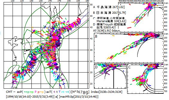 図152.日本列島に沿って沈み込む太平洋スラブとフィリッピン海スラブ. 1994年9月以降のCMT解の主応力軸方位.