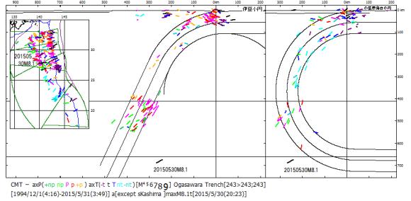 図153.2015年5月30日小笠原西方の地震M8.1の震源. 震源は伊豆小円南区と小笠原小円区の境界部に位置し,同心円状屈曲したまま深度660kmの下部マントル上面に到達する小笠原スラブ(右)と平面化する伊豆スラブ(左)の中間の下部マントル内で起こった.平面化する伊豆スラブは,日本海溝から沈み込む一連のスラブの南端に当たり,傾斜角を次第に増大させていることを考慮すると,伊豆スラブの最南端が下部マントルに崩落し,その後続スラブ内で起こったことを示している.