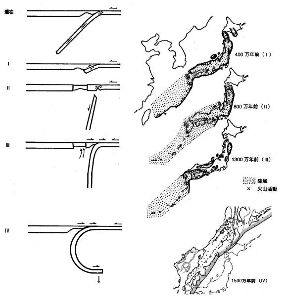 図155.日本海拡大と同心円状屈曲スラブの下部マントルへの崩落と切断.  日本海拡大前の日本列島の位置には,同心円状屈曲したまま下部マントル上面に達するスラブが下部マントル上面に停滞し,その先端が海溝よりも海洋側に到達していた(IV).スラブ先端が相転移を開始すると浮力を失い,後続スラブを引き摺り込み連鎖的な相転移を起こして崩落し,海溝が海洋側に移動するため日本海が拡大し、日本列島は沈没する(III).下方への引張応力がスラブの破壊強度を越えてスラブが切断し,日本列島は浮上する.東北日本脊梁には巨大カルデラ列が形成される(II).現在沈み込んでいるスラブの沈み込みが開始する(I).