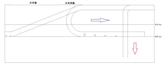 図154. 同心円状屈曲したまま下部マントル上面に達すると,低温なスラブ上面が接するため相転移しにくく,下部マントル上面に停滞し,その先端は海溝よりも海洋側に到達する.スラブ先端が相転移を開始すると海溝を海洋側に引張るので背弧海盆が拡大する.平面化したスラブの先端は相転移を起こし易いが,相転移を起こすのは海溝から離れた背弧側であるので,島弧は背弧側に引っ張られ,背弧海盆は拡大せず,むしろ縮小する.
