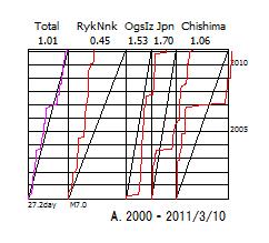 図156A.日本全域CMT解のベニオフ図.  2000年1月から2011年3月10日.   「Total」日本全域,「RykNnk」琉球海溝域,「OgsIz」伊豆海溝域,「Japan」日本海溝域,「Chishima」千島海溝域.  上縁の数値は総地震断層面積のプレート相対運動面積に対する比率.  下縁の数値は区分期間と限界マグニチュード.