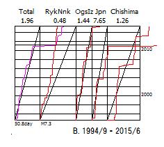 図156B.日本全域CMT解のベニオフ図.  1994年9月から2015年6月.   「Total」日本全域,「RykNnk」琉球海溝域,「OgsIz」伊豆海溝域,「Japan」日本海溝域,「Chishima」千島海溝域.  上縁の数値は総地震断層面積のプレート相対運動面積に対する比率.  下縁の数値は区分期間と限界マグニチュード.