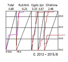 図156C.日本全域CMT解のベニオフ図.  2012年1月から2015年6月まで.   「Total」日本全域,「RykNnk」琉球海溝域,「OgsIz」伊豆海溝域,「Japan」日本海溝域,「Chishima」千島海溝域.  上縁の数値は総地震断層面積のプレート相対運動面積に対する比率.  下縁の数値は区分期間と限界マグニチュード.