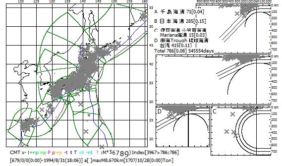 図157.歴史地震の震源分布.   宇佐美(2003)の日本被害地震およびSeno & Eguchi(1983)の西太平洋域の地震観測に基づく大地震記録の震源分布.