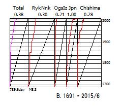 図158B.歴史地震のベニオフ図  1691年以降.  「Total」日本全域,「RykNnk」琉球海溝域,「OgsIz」伊豆海溝域,「Japan」日本海溝域,「Chishima」千島海溝域.  上縁の数値は総地震断層面積のプレート相対運動面積に対する比率.  下縁の数値は区分期間と限界マグニチュード.
